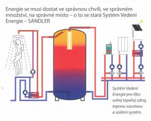 EFG Sandler